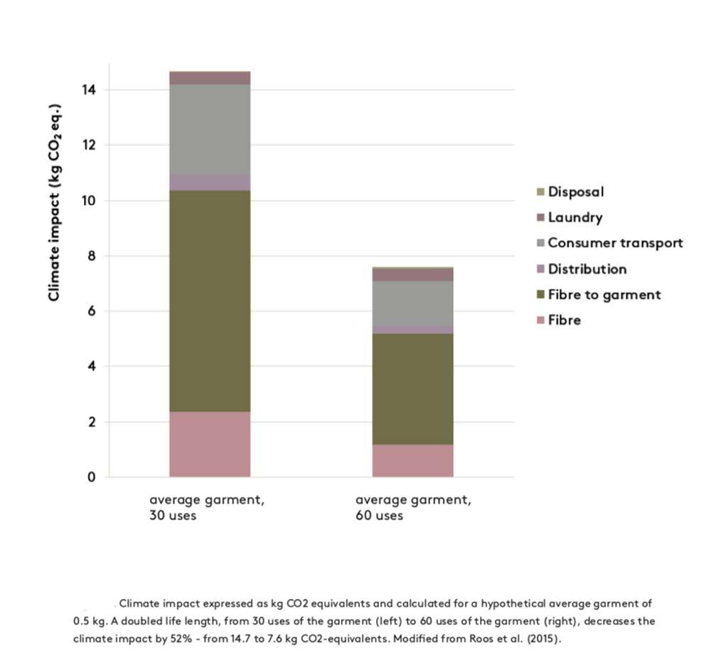 Gráfico sobre o impacto das roupas